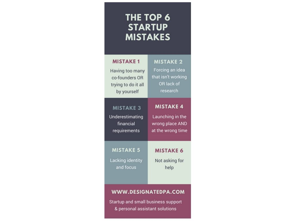 The Top 6 Startup Mistakes