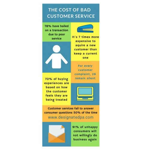 The Cost OF Bad Customer Service - Infographic